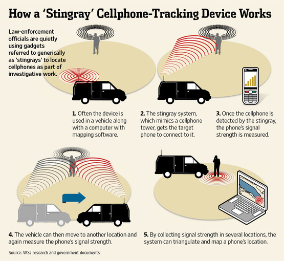 Surveillance Stingray cell phone