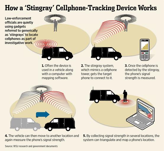 Surveillance Stingray cell phone