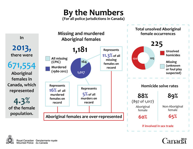 an overview of the canadian justice system versus the aboriginal people The canadian legal system note: while all efforts have been made to ensure the information on this page is accurate, nothing on this page should be used as a substitute for legal advice canada is a nation governed by laws, and the canadian legal system is the means through which those laws are written, organized, enforced, and interpreted.