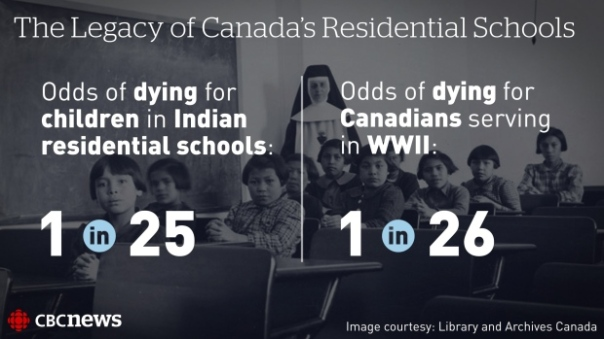Residential Schools WW2 survival rates