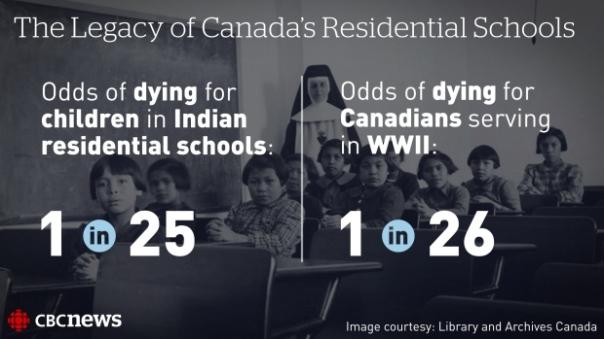Residential Schools WW2 survival rates