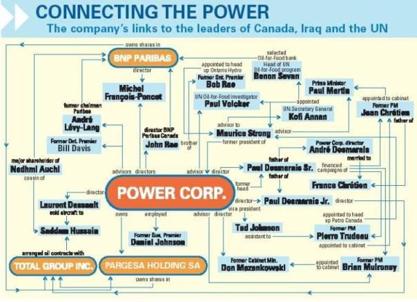 Power corp chart