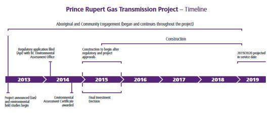 prince-rupert-gas-transmission-timeline
