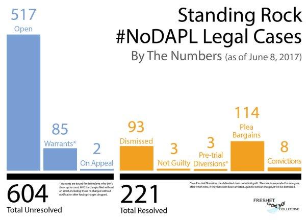 DAPL court june 2017