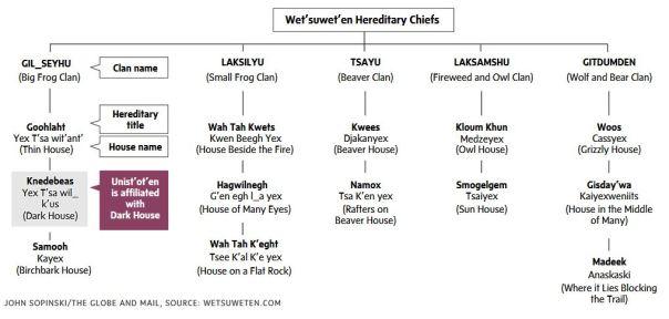 wetusweten hereditary chief system